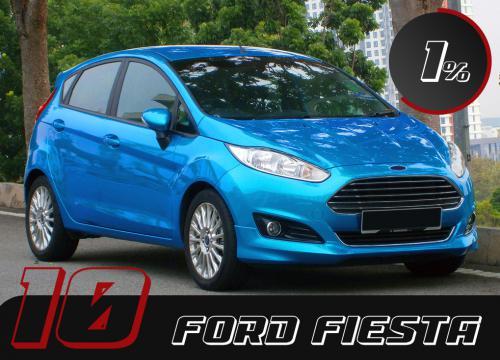 Chiude la classifica Ford Fiesta, una delle berline più amate e guidate della storia. A questo punto, anche una delle più rubate del 2019 in Italia.