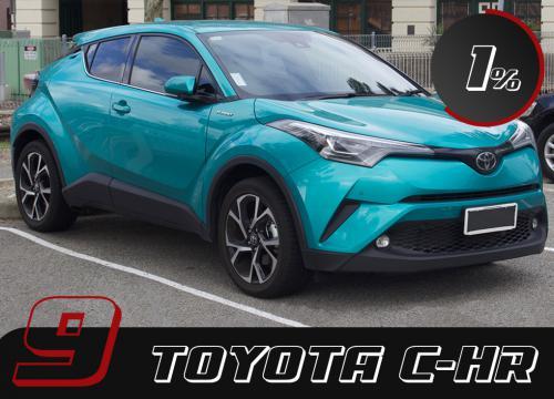 Il secondo suv della casa nipponica nella classifica è il cross-over che rompe gli schemi: Toyota C-HR. Un modello decisamente più sportivo rispetto ai precedenti SUV toyota che ha attirato l'attenzione dei ladri d'auto.